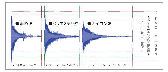 右から、「三味線の三の絃」、「沖縄三線の絃」、「台湾胡弓の絃」、「三味線の一、二の絃」、「和琴、雅楽の絃」
